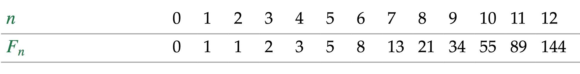Sucesión de Fibonacci.